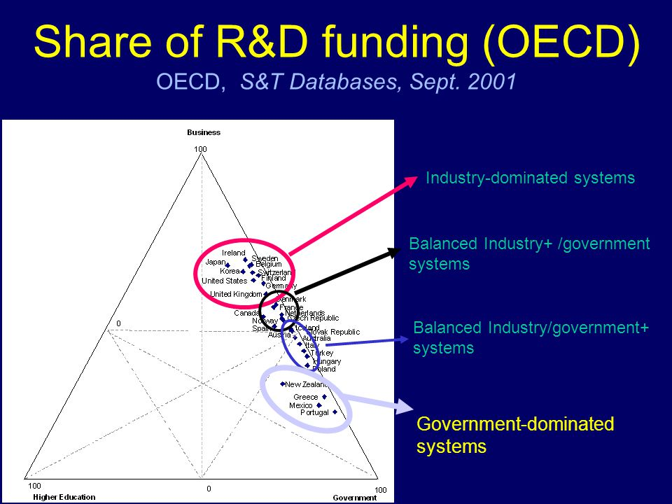 Share of R&D funding (OECD) OECD, S&T Databases, Sept. 2001 Industry-dominated systems Balanced Industry+ /government systems Balanced Industry/govern