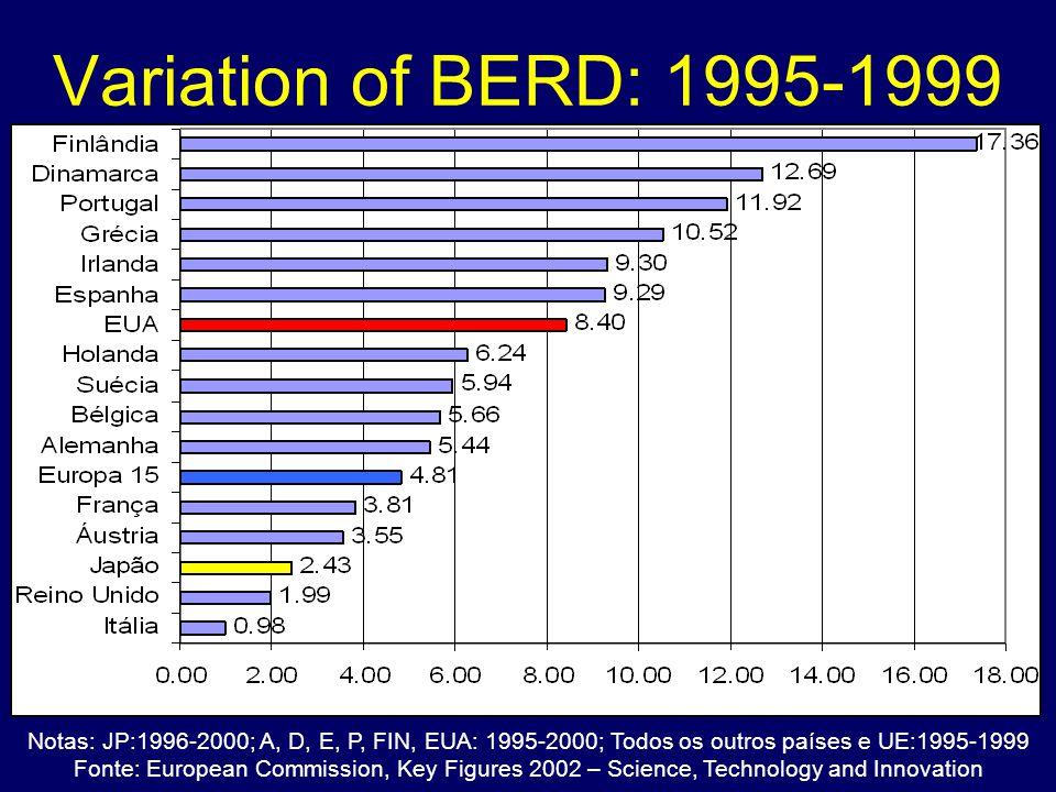 Variation of BERD: 1995-1999 Notas: JP:1996-2000; A, D, E, P, FIN, EUA: 1995-2000; Todos os outros países e UE:1995-1999 Fonte: European Commission, Key Figures 2002 – Science, Technology and Innovation