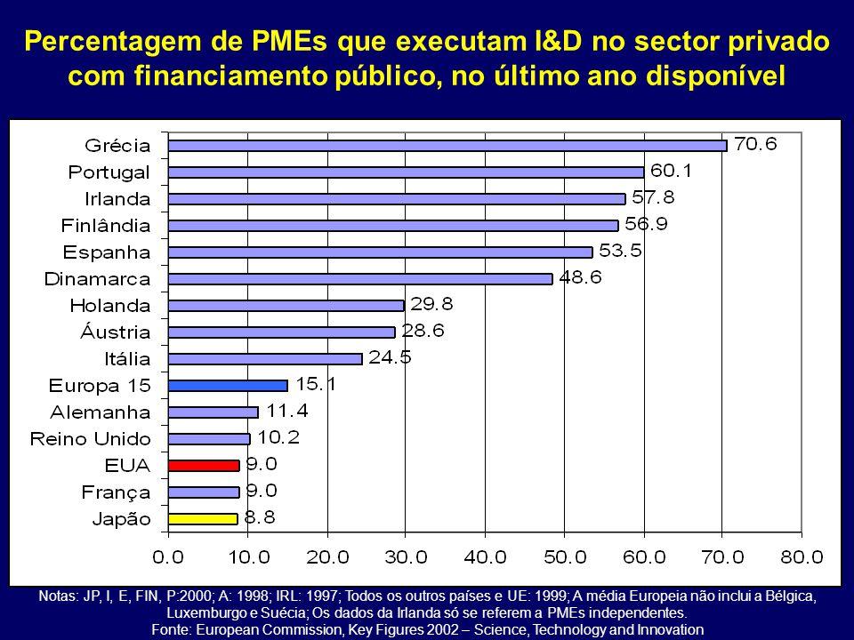 Percentagem de PMEs que executam I&D no sector privado com financiamento público, no último ano disponível Notas: JP, I, E, FIN, P:2000; A: 1998; IRL: 1997; Todos os outros países e UE: 1999; A média Europeia não inclui a Bélgica, Luxemburgo e Suécia; Os dados da Irlanda só se referem a PMEs independentes.