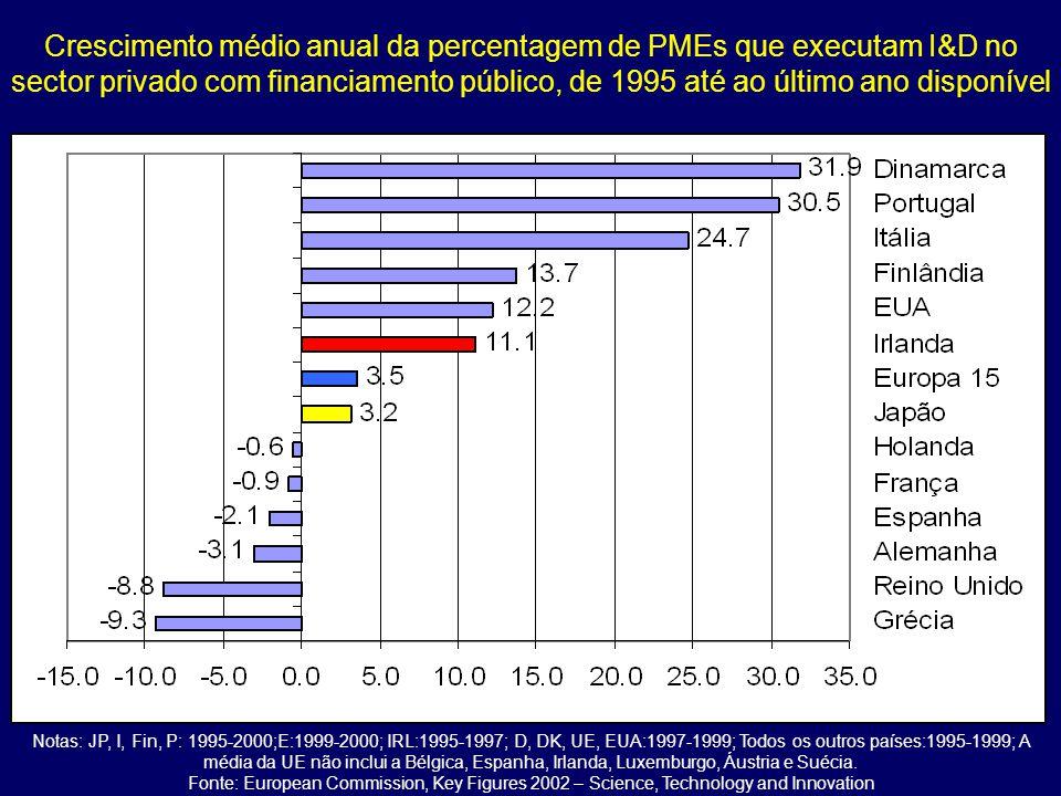 Crescimento médio anual da percentagem de PMEs que executam I&D no sector privado com financiamento público, de 1995 até ao último ano disponível Notas: JP, I, Fin, P: 1995-2000;E:1999-2000; IRL:1995-1997; D, DK, UE, EUA:1997-1999; Todos os outros países:1995-1999; A média da UE não inclui a Bélgica, Espanha, Irlanda, Luxemburgo, Áustria e Suécia.