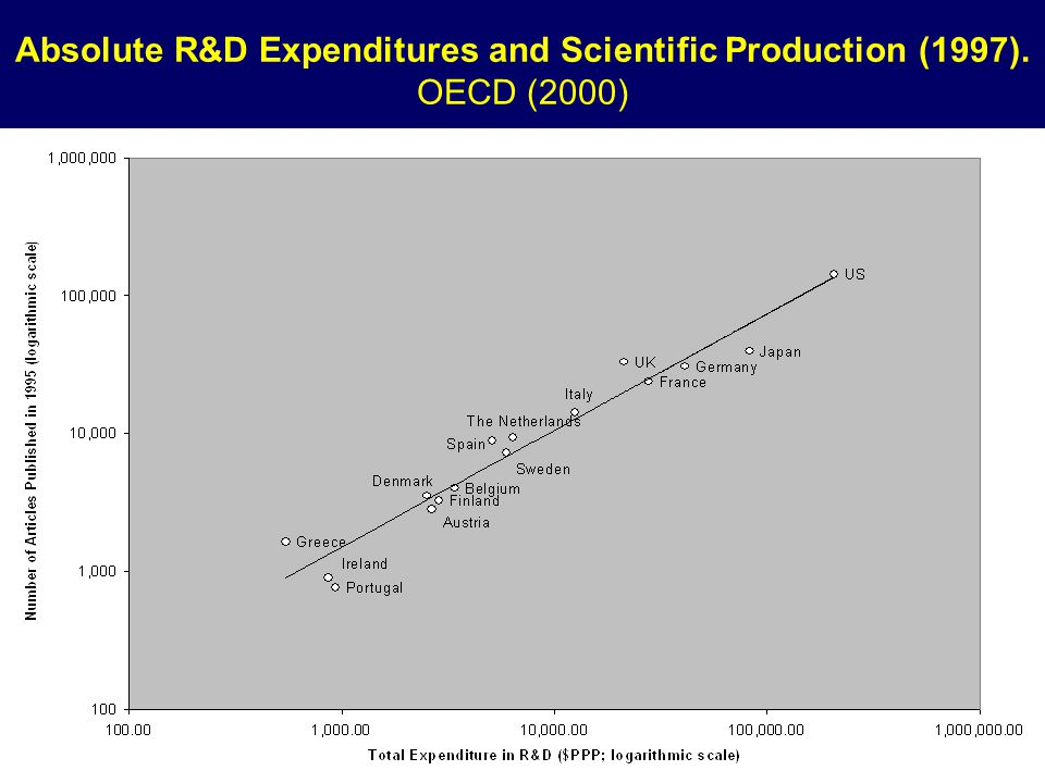 Absolute R&D Expenditures and Scientific Production (1997). OECD (2000)