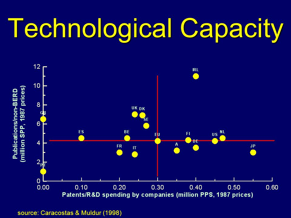 Technological Capacity source: Caracostas & Muldur (1998)