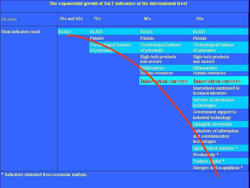 Novos doutorados em ciência e tecnologia por permilagem de população entre os 25 e os 34 anos, para o último ano disponível Notas: I, UE: 1999; todos os outros países referem-se a 2000; A média da UE não inclui o Luxemburgo; Os dados da Espanha são provisionais.