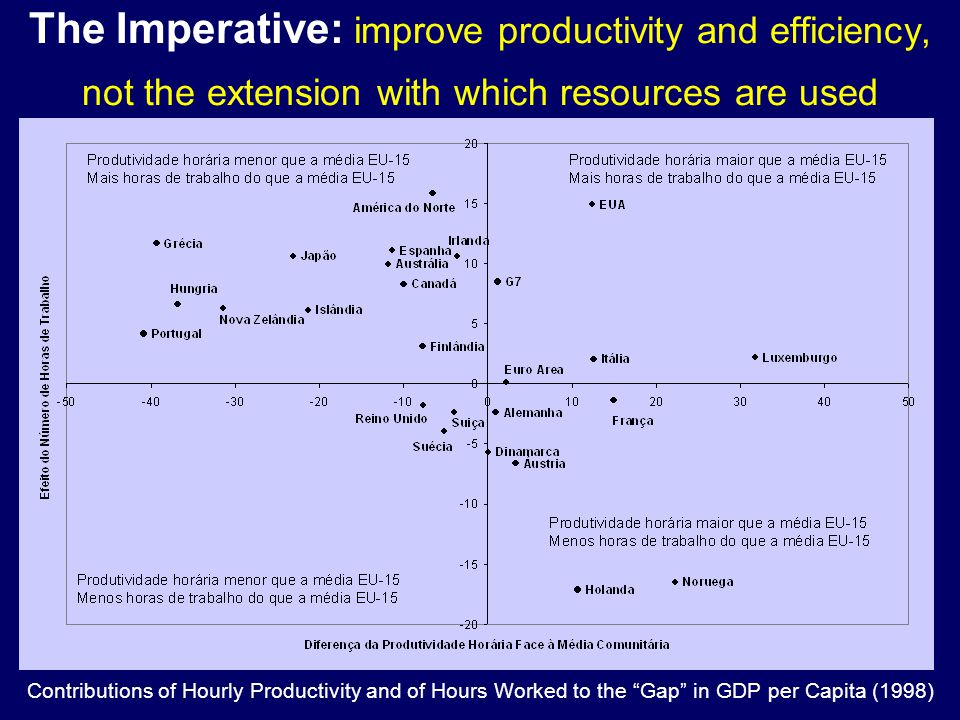 The Imperative: improve productivity and efficiency, not the extension with which resources are used Contributions of Hourly Productivity and of Hours