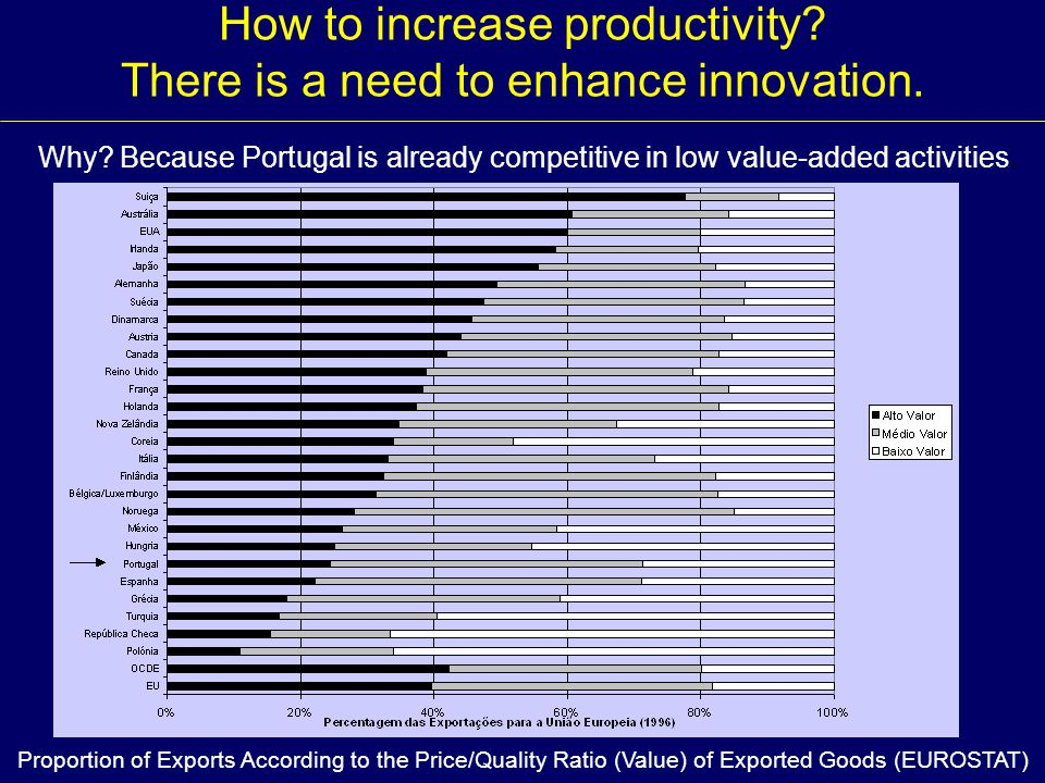 How to increase productivity? There is a need to enhance innovation. Why? Because Portugal is already competitive in low value-added activities. Propo
