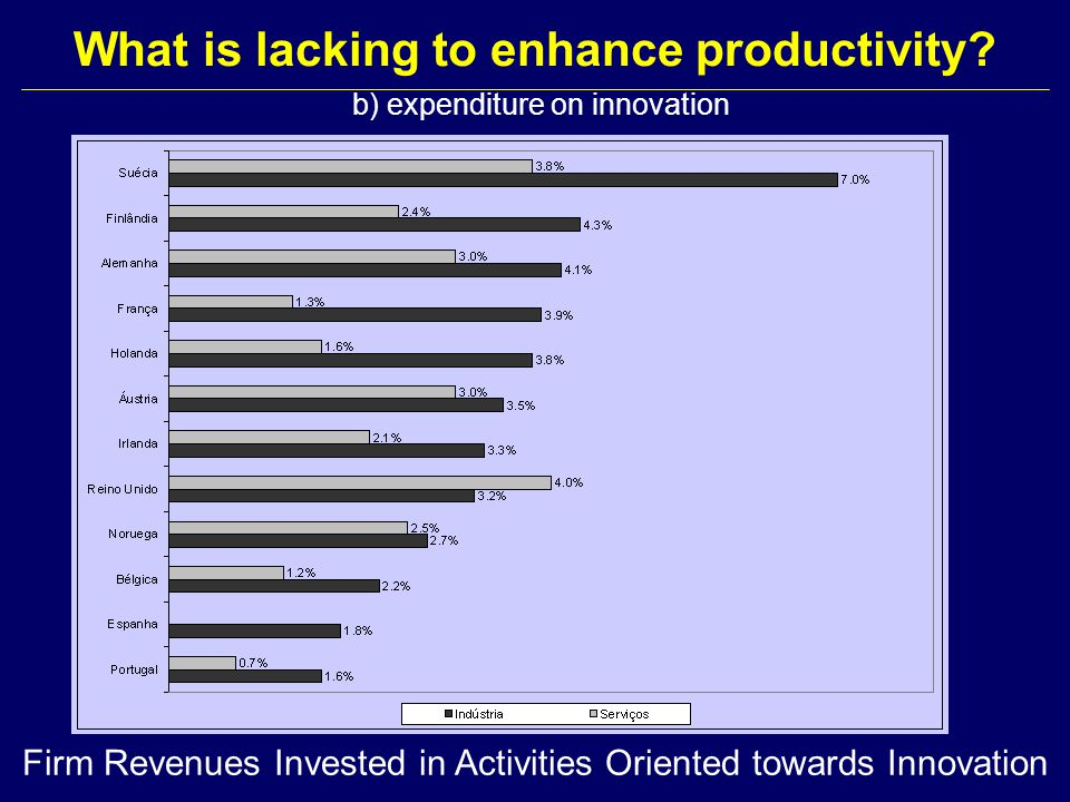 Firm Revenues Invested in Activities Oriented towards Innovation What is lacking to enhance productivity? b) expenditure on innovation