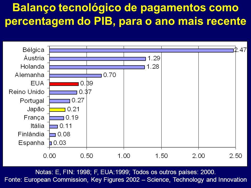 Balanço tecnológico de pagamentos como percentagem do PIB, para o ano mais recente Notas: E, FIN: 1998; F, EUA:1999; Todos os outros países: 2000.