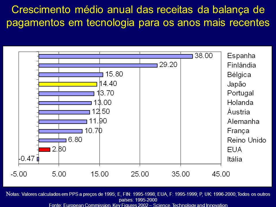 Crescimento médio anual das receitas da balança de pagamentos em tecnologia para os anos mais recentes N otas: Valores calculados em PPS a preços de 1