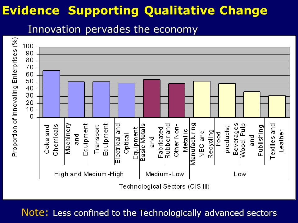 Evidence Supporting Qualitative Change Innovation pervades the economy Innovation pervades the economy Note: Less confined to the Technologically adva