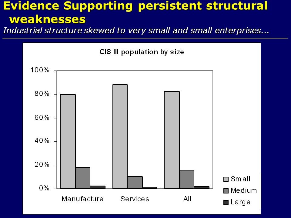 Evidence Supporting persistent structural weaknesses Industrial structure skewed to very small and small enterprises...