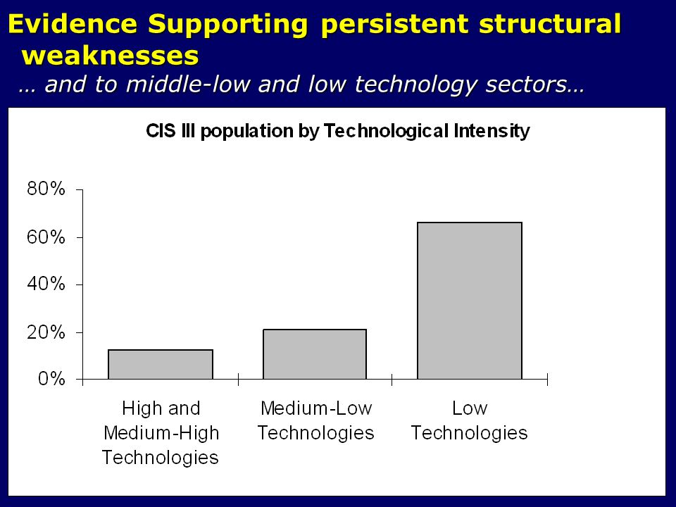 Evidence Supporting persistent structural weaknesses … and to middle-low and low technology sectors… … and to middle-low and low technology sectors…