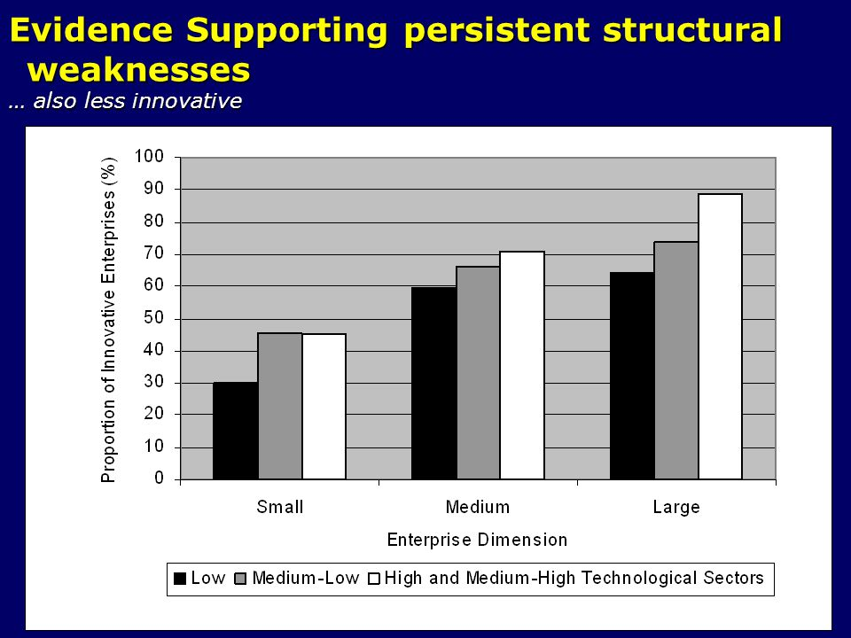 Evidence Supporting persistent structural weaknesses … also less innovative