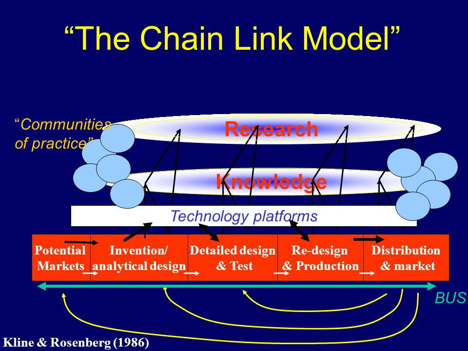 The Chain Link Model Potential Markets Invention/ analytical design Detailed design & Test Re-design & Production Distribution & market Knowledge Rese