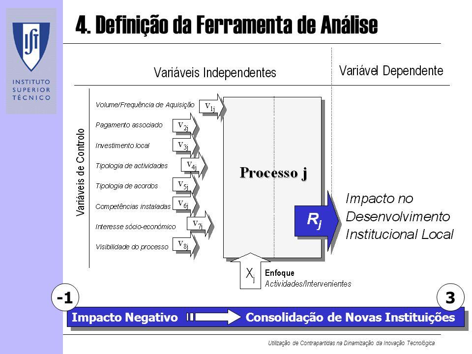 Utilização de Contrapartidas na Dinamização da Inovação Tecnológica 4. Definição da Ferramenta de Análise Impacto NegativoConsolidação de Novas Instit