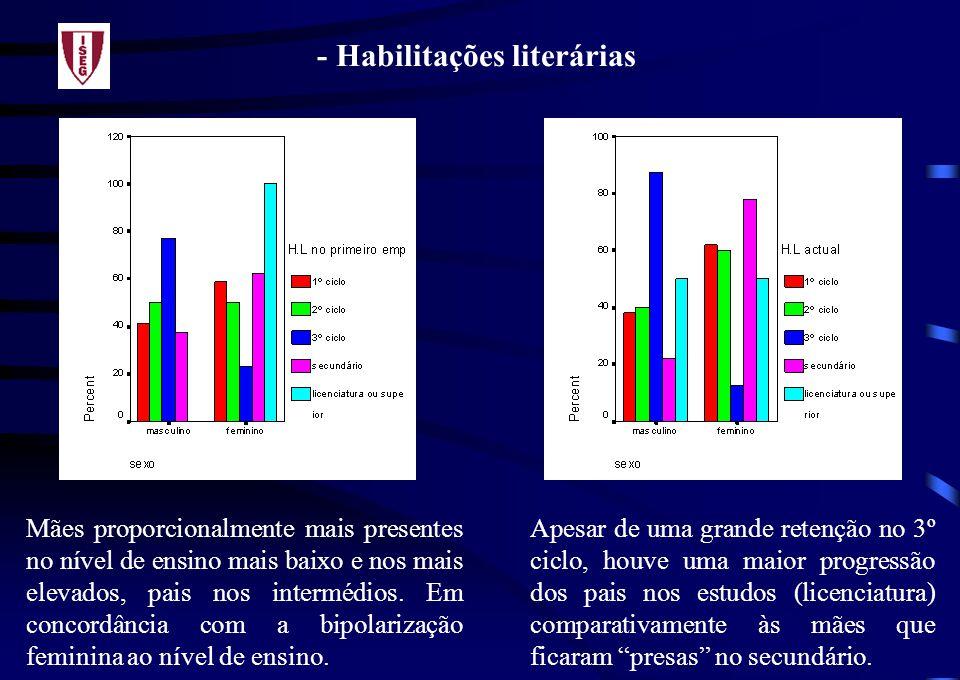 - Habilitações literárias Mães proporcionalmente mais presentes no nível de ensino mais baixo e nos mais elevados, pais nos intermédios.