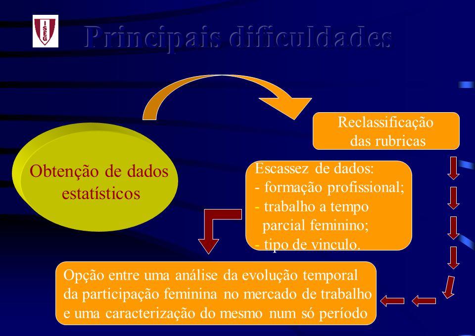 Obtenção de dados estatísticos Reclassificação das rubricas Escassez de dados: - formação profissional; - trabalho a tempo parcial feminino; - tipo de vinculo.