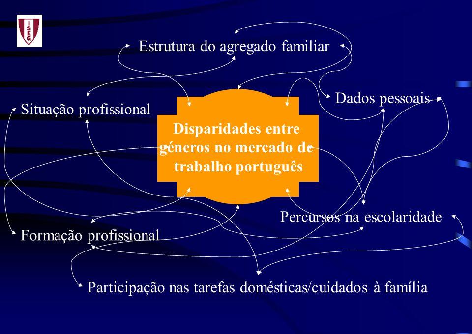 Dados pessoais Percursos na escolaridade Formação profissional Estrutura do agregado familiar Participação nas tarefas domésticas/cuidados à família Situação profissional Disparidades entre géneros no mercado de trabalho português