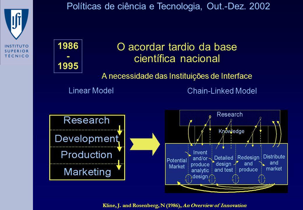Políticas de ciência e Tecnologia, Out.-Dez. 2002 1986 - 1995 O acordar tardio da base científica nacional A necessidade das Instituições de Interface