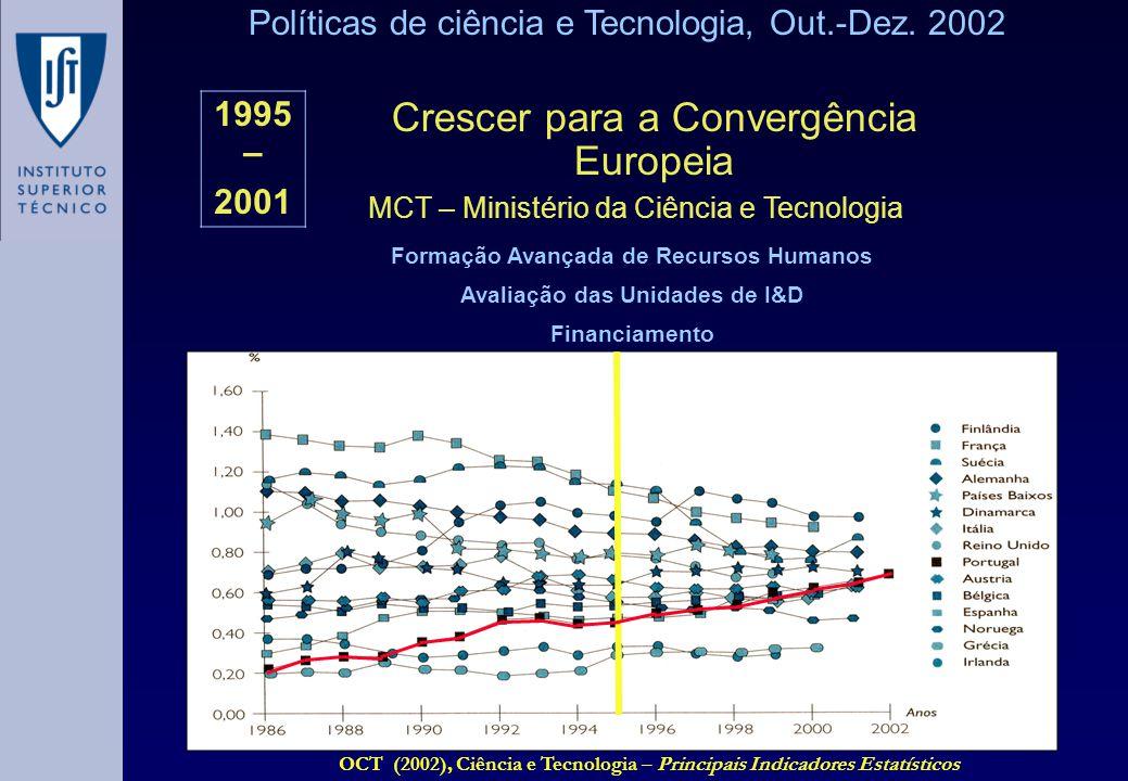 Políticas de ciência e Tecnologia, Out.-Dez. 2002 1995 – 2001 Crescer para a Convergência Europeia MCT – Ministério da Ciência e Tecnologia Formação A
