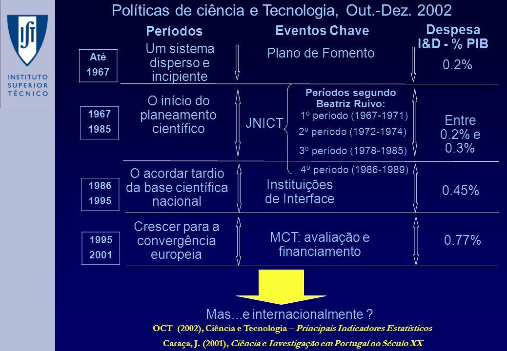 Políticas de ciência e Tecnologia, Out.-Dez. 2002 Até 1967 1985 1986 1995 2001 Um sistema disperso e incipiente O início do planeamento científico O a