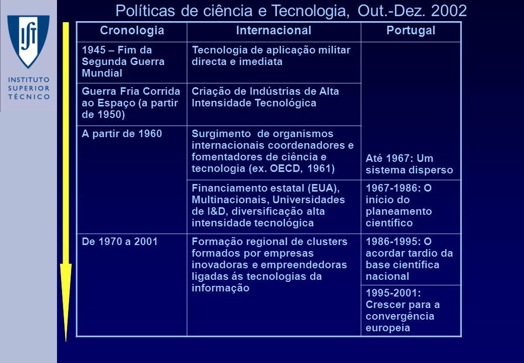 Políticas de ciência e Tecnologia, Out.-Dez. 2002 CronologiaInternacionalPortugal 1945 – Fim da Segunda Guerra Mundial Tecnologia de aplicação militar