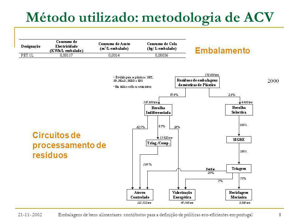 21-11- 2002 Embalagens de bens alimentares: contributos para a definição de políticas eco-eficientes em portugal 9 Método utilizado: metodologia de ACV Substância e energiaTotalUnidade Energia (carvão)1,04GJ Energia (hidroeléctrica)700MJ Energia (petróleo)656MJ Energia (gás natural)516MJ Energia (indefinida)0MJ Água511kg CO 2 201kg Resíduos finais (inertes)24,8kg CO 2 (fóssil)11,8kg Resíduos minerais3,31kg Resíduos sólidos1,62kg SO x 1,38kg NO x (as NO 2 )1,03kg...