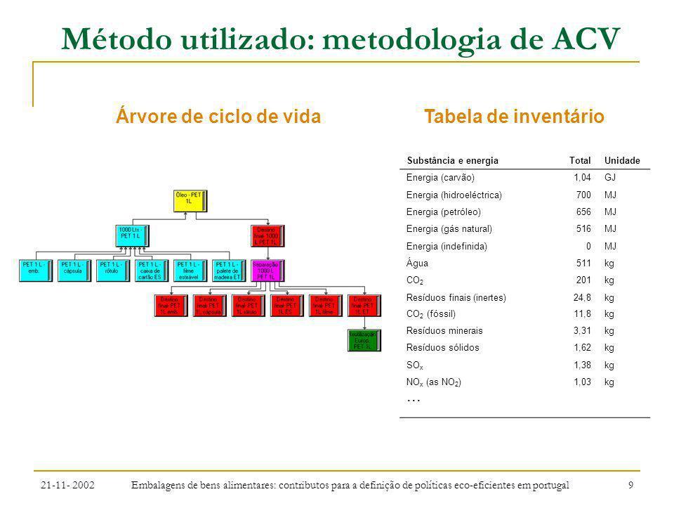 21-11- 2002 Embalagens de bens alimentares: contributos para a definição de políticas eco-eficientes em portugal 10 Método utilizado: metodologia de ACV Inventário de ciclo de vida Intervenção ambiental CFC Pb Cd PAH Poeira COV DDT CO2 SO2 NOX P Categorias de impacte Caracterização e/ou Normalização CAMADA DE OZONO METAIS PESADOS CARCINOGENIA SMOG DE VERÃO SMOG DE INVERNO PESTICIDAS EFEITO DE ESTUFA ACIDIFICAÇÃO EUTROFIZAÇÃO Factores de normalização