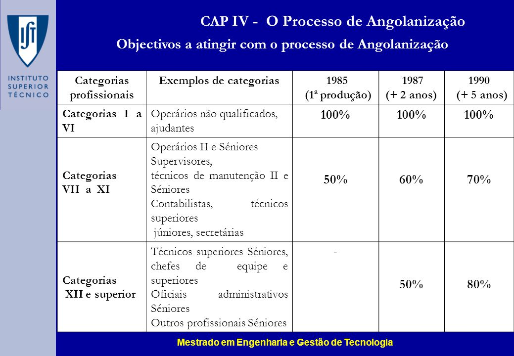Objectivos a atingir com o processo de Angolanização Categorias profissionais Exemplos de categorias 1985 (1ª produção) 1987 (+ 2 anos) 1990 (+ 5 anos
