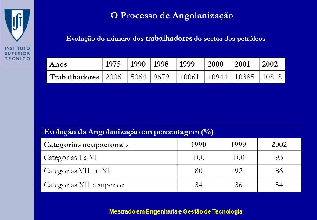 Evolução do número dos trabalhadores do sector dos petróleos Anos1975199019981999200020012002 Trabalhadores20065064967910061109441038510818 O Processo de Angolanização Evolução da Angolanização em percentagem (%) Categorias ocupacionais199019992002 Categorias I a VI100 93 Categorias VII a XI809286 Categorias XII e superior343654 Mestrado em Engenharia e Gestão de Tecnologia