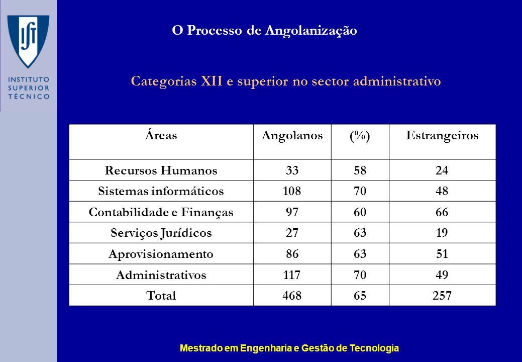 O Processo de Angolanização Categorias XII e superior no sector administrativo ÁreasAngolanos(%)Estrangeiros Recursos Humanos335824 Sistemas informáticos1087048 Contabilidade e Finanças976066 Serviços Jurídicos276319 Aprovisionamento866351 Administrativos1177049 Total46865257 Mestrado em Engenharia e Gestão de Tecnologia