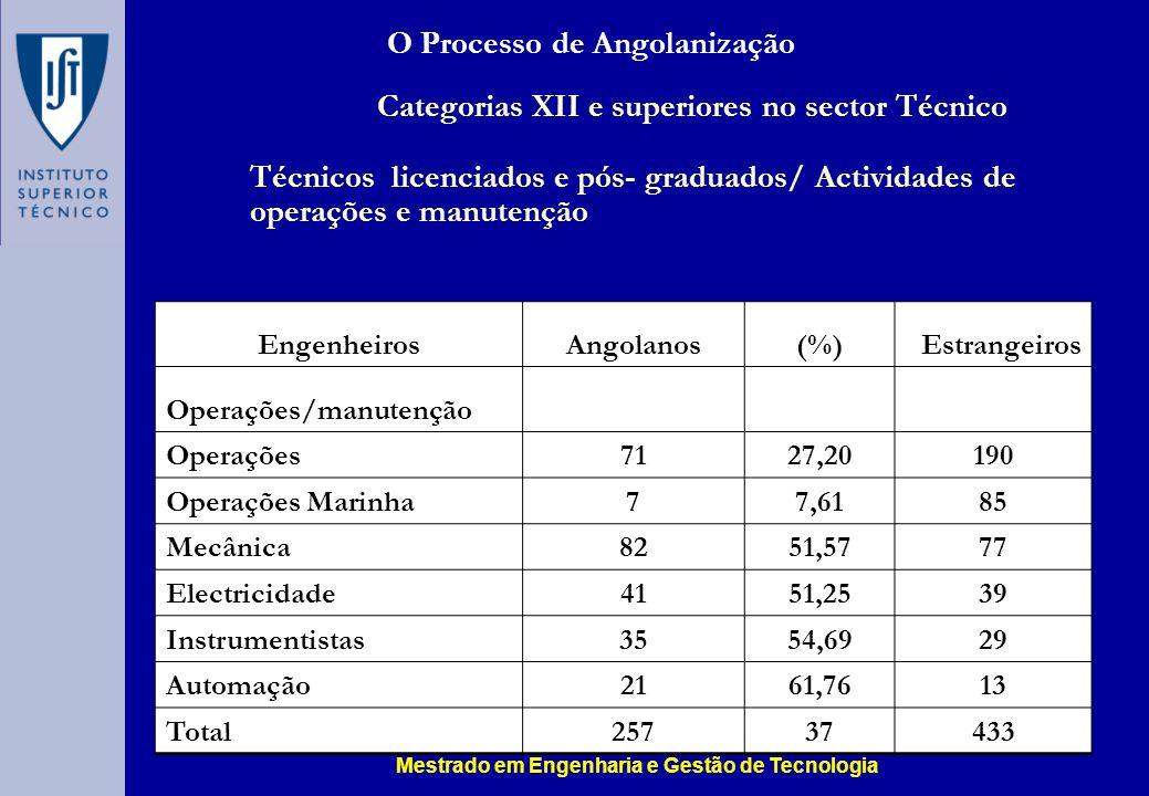 O Processo de Angolanização Categorias XII e superiores no sector Técnico Técnicos licenciados e pós- graduados/ Actividades de operações e manutenção EngenheirosAngolanos(%)Estrangeiros Operações/manutenção Operações7127,20190 Operações Marinha77,6185 Mecânica8251,5777 Electricidade4151,2539 Instrumentistas3554,6929 Automação2161,7613 Total25737433 Mestrado em Engenharia e Gestão de Tecnologia