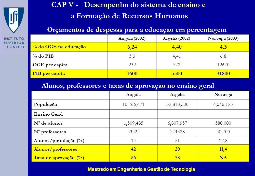 CAP V - Desempenho do sistema de ensino e a Formação de Recursos Humanos Angola (2002)Argélia (2002)Noruega (2003) % do OGE na educação 6,244,404,3 % do PIB5,34,416,8 OGE per capita23257212670 PIB per capita 16005300 31800 AngolaArgéliaNoruega População10,766,47132,818,5004,546,123 Ensino Geral Nº de alunos1,509,4856,807,957580,000 Nº professores5352527432850.700 Alunos/população (%)142112,8 Alunos/professores422011,4 Taxa de aprovação (%)5678NA Alunos, professores e taxas de aprovação no ensino geral Orçamentos de despesas para a educação em percentagem Mestrado em Engenharia e Gestão de Tecnologia
