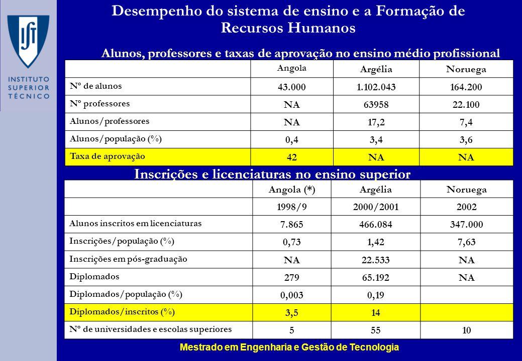 Alunos, professores e taxas de aprovação no ensino médio profissional Angola ArgéliaNoruega Nº de alunos 43.0001.102.043164.200 Nº professores NA6395822.100 Alunos/professores NA17,27,4 Alunos/população (%) 0,43,43,6 Taxa de aprovação 42NA Angola (*)ArgéliaNoruega 1998/92000/20012002 Alunos inscritos em licenciaturas 7.865466.084347.000 Inscrições/população (%) 0,731,427,63 Inscrições em pós-graduação NA22.533NA Diplomados 27965.192NA Diplomados/população (%) 0,0030,19 Diplomados/inscritos (%) 3,514 Nº de universidades e escolas superiores 55510 Inscrições e licenciaturas no ensino superior Desempenho do sistema de ensino e a Formação de Recursos Humanos Mestrado em Engenharia e Gestão de Tecnologia