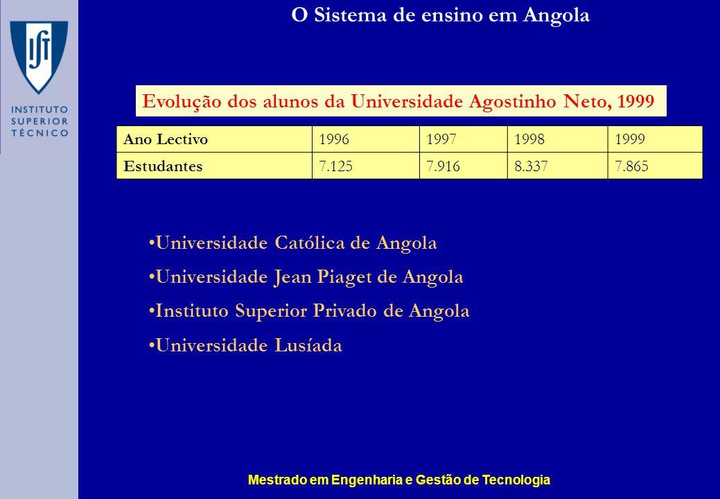 O Sistema de ensino em Angola Ano Lectivo1996199719981999 Estudantes7.1257.9168.3377.865 Evolução dos alunos da Universidade Agostinho Neto, 1999 Univ