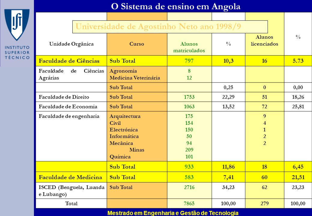 O Sistema de ensino em Angola Unidade OrgânicaCursoAlunos matriculados % Alunos licenciados % Faculdade de CiênciasSub Total79710,3165.73 Faculdade de Ciências Agrárias Agronomia Medicina Veterinária 8 12 Sub Total0,2500,00 Faculdade de DireitoSub Total175322,295118,26 Faculdade de EconomiaSub Total106313,527225,81 Faculdade de engenhariaArquitectura Civil Electrónica Informática Mecânica Minas Química 175 154 150 50 94 209 101 9412294122 Sub Total93311,86186,45 Faculdade de MedicinaSub Total5837,416021,51 ISCED (Benguela, Luanda e Lubango) Sub Total271634,236223,23 Total7865100,00279100,00 Universidade de Agostinho Neto ano 1998/9 Mestrado em Engenharia e Gestão de Tecnologia