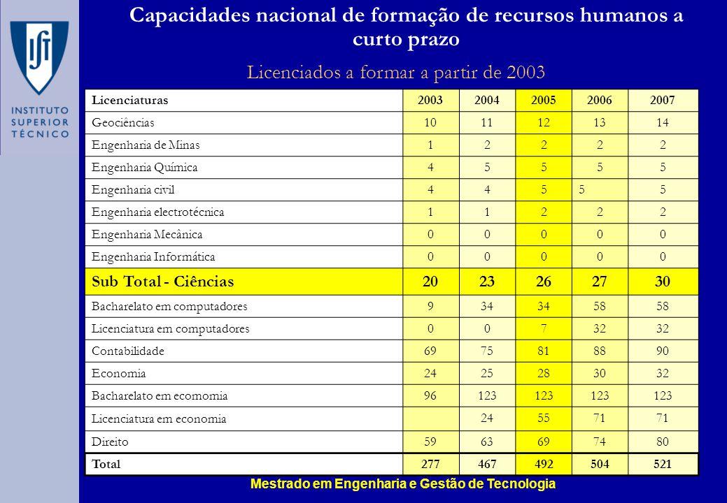Capacidades nacional de formação de recursos humanos a curto prazo Licenciados a formar a partir de 2003 Licenciaturas 20032004200520062007 Geociência