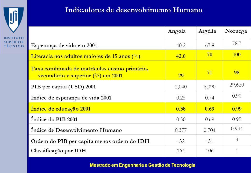 AngolaArgéliaNoruega Esperança de vida em 200140.267.8 78.7 Literacia nos adultos maiores de 15 anos (%)42.0 70100 Taxa combinada de matrículas ensino primário, secundário e superior (%) em 200129 7198 PIB per capita (USD) 20012,0406,090 29,620 Índice de esperança de vida 20010.250.74 0.90 Índice de educação 20010.380.690.99 Índice do PIB 20010.500.690.95 Índice de Desenvolvimento Humano0.3770.704 0.944 Ordem do PIB per capita menos ordem do IDH-32-31 4 Classificação por IDH1641061 Indicadores de desenvolvimento Humano Mestrado em Engenharia e Gestão de Tecnologia