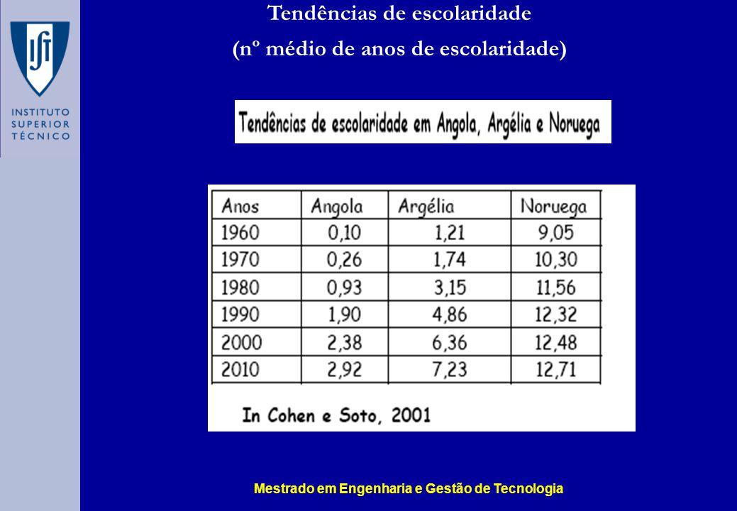 Tendências de escolaridade (nº médio de anos de escolaridade) Mestrado em Engenharia e Gestão de Tecnologia