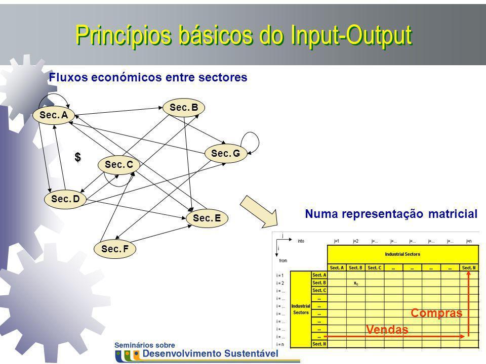 Princípios básicos do Input-Output Sec. A Sec. C Sec. B Sec. D Sec. E Sec. F Sec. G Fluxos económicos entre sectores Vendas Compras Numa representação