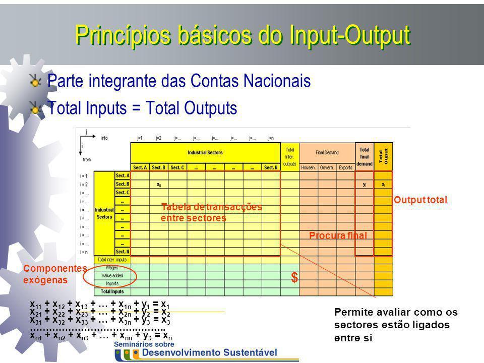 Princípios básicos do Input-Output Parte integrante das Contas Nacionais Total Inputs = Total Outputs Tabela de transacções entre sectores Procura fin