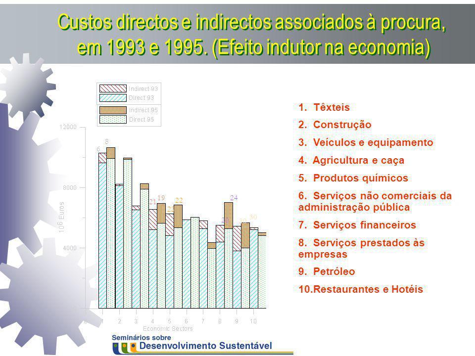 Custos directos e indirectos associados à procura, em 1993 e 1995. (Efeito indutor na economia) 20 21 23 19 22 24 30 6 8 1. Têxteis 2. Construção 3. V