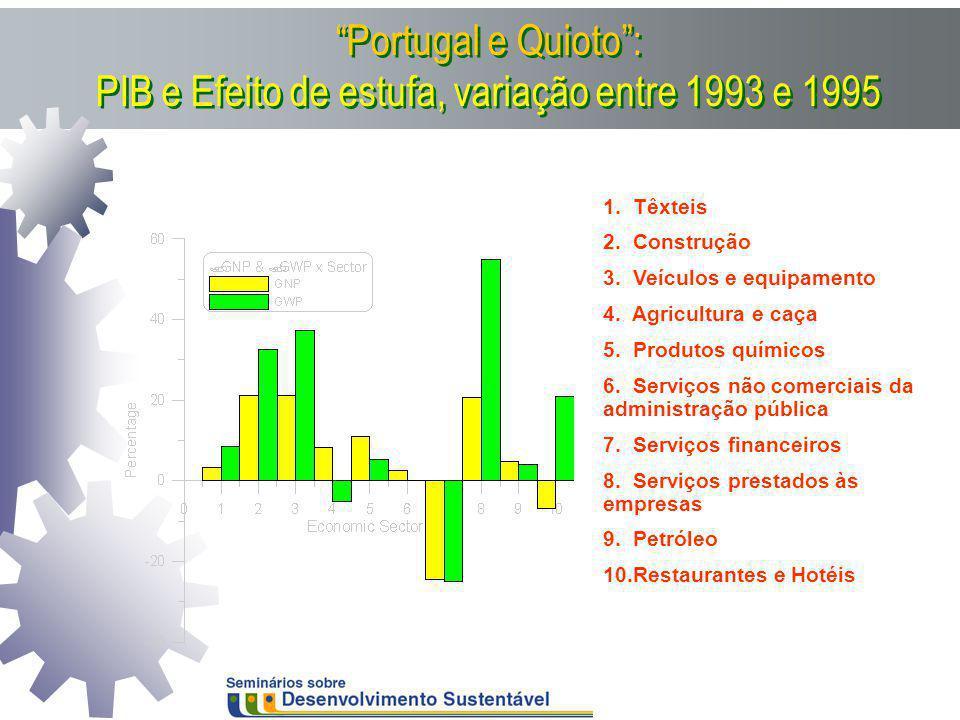 Portugal e Quioto: PIB e Efeito de estufa, variação entre 1993 e 1995 1. Têxteis 2. Construção 3. Veículos e equipamento 4. Agricultura e caça 5. Prod