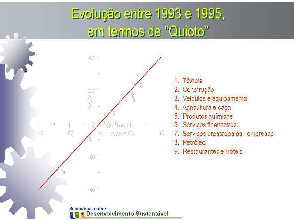 Evolução entre 1993 e 1995, em termos de Quioto 1. Têxteis 2. Construção 3. Veículos e equipamento 4. Agricultura e caça 5. Produtos químicos 6. Servi