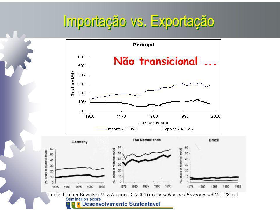 Importação vs. Exportação Fonte: Fischer-Kowalski, M. & Amann, C. (2001) in Population and Environment, Vol. 23, n.1 Não transicional...