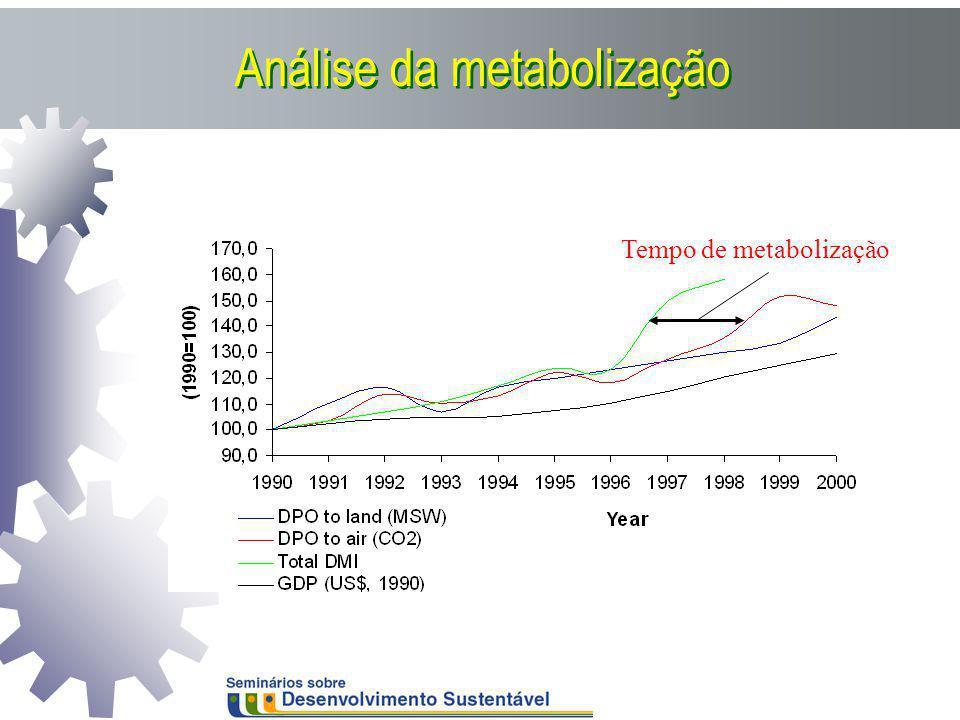 Análise da metabolização Tempo de metabolização