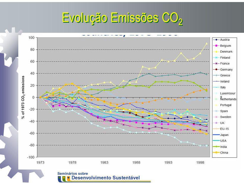 Evolução Emissões CO 2