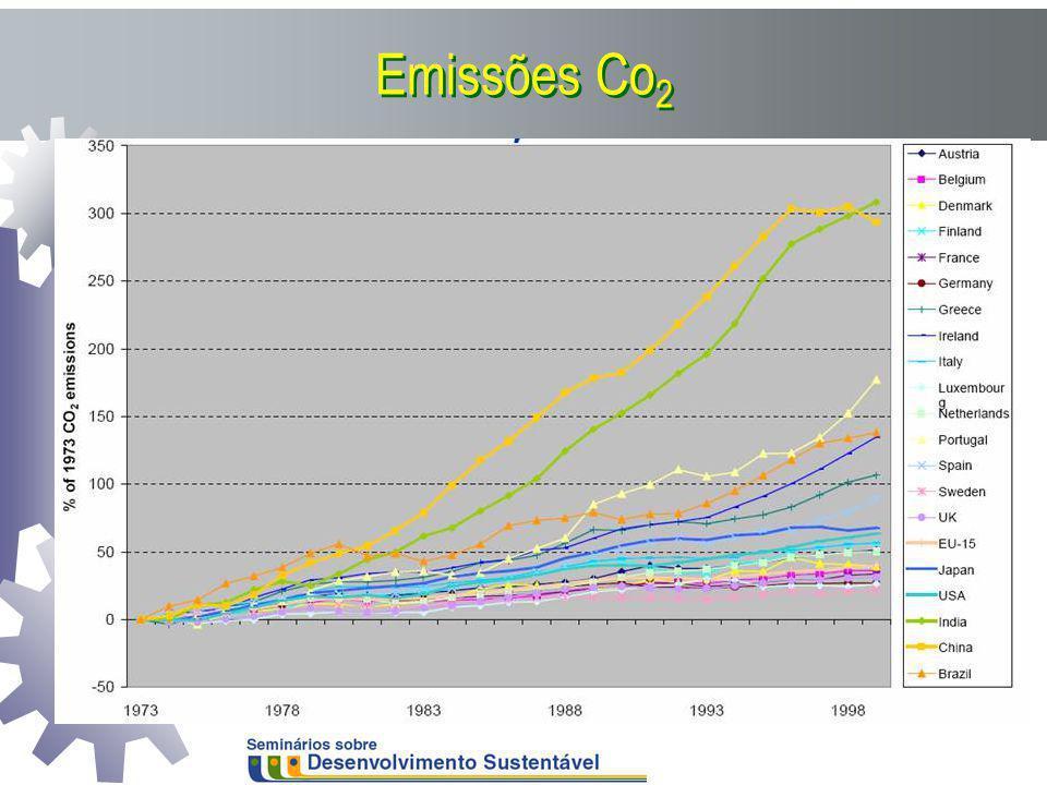 Emissões Co 2