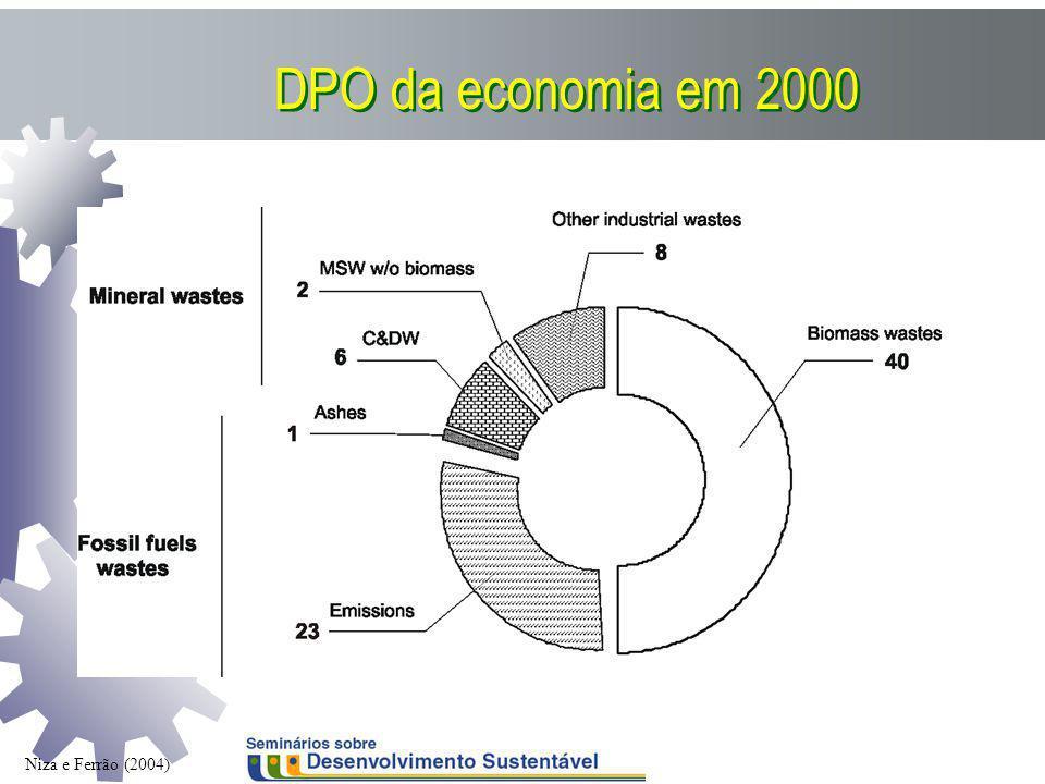 DPO da economia em 2000 Niza e Ferrão (2004)