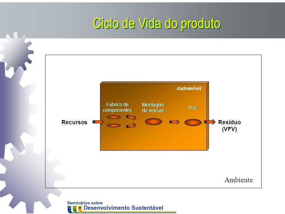 MSW EEE Automóvel Fabrico de componentes Montagem do veículo Uso RecursosResíduo (VFV) Ambiente Ciclo de Vida do produto