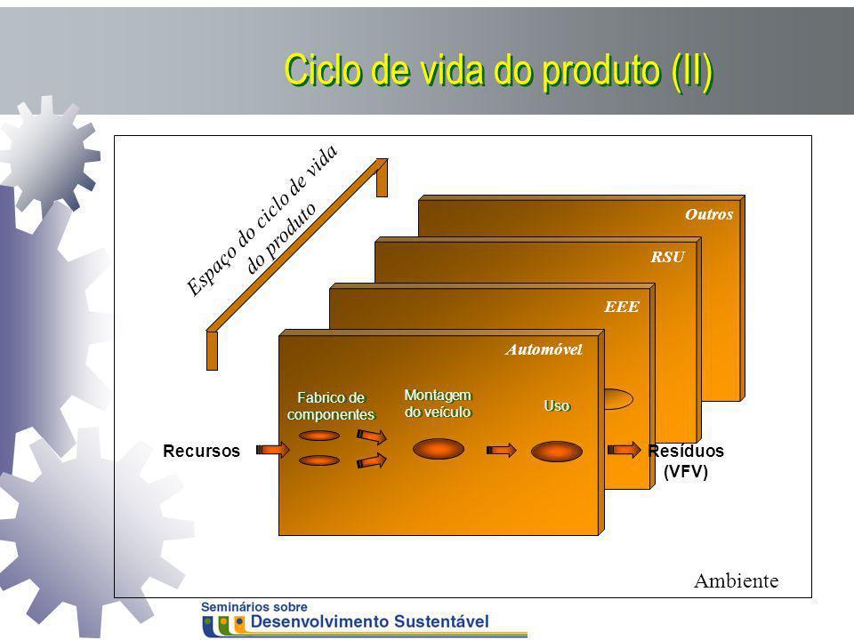 RSU Outros EEE Espaço do ciclo de vida do produto Ambiente Automóvel Fabrico de componentes Montagem do veículo Uso RecursosResíduos (VFV) Ciclo de vi